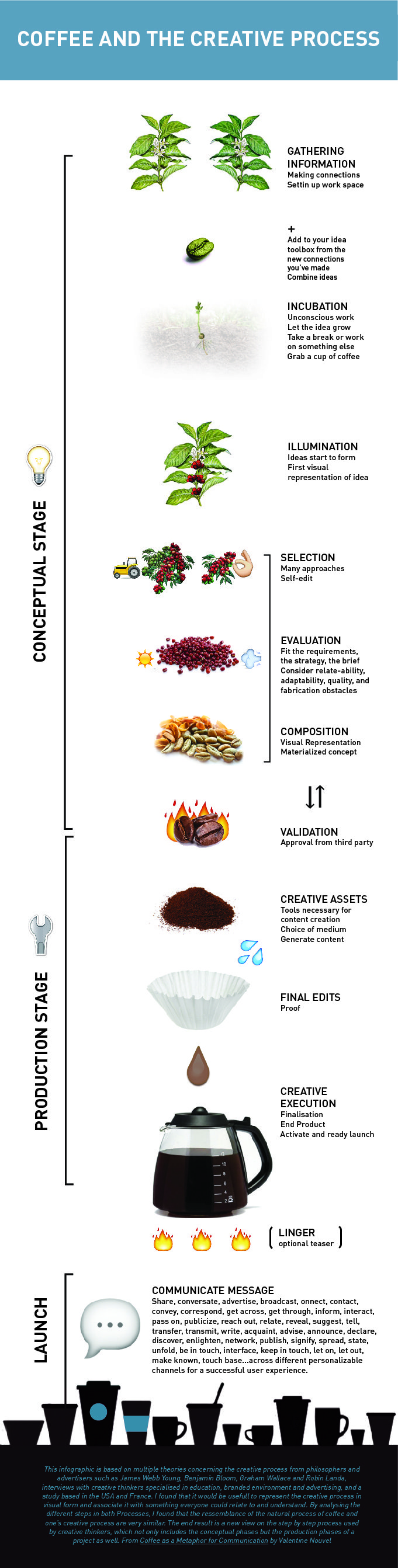Infographic: Coffee and The Creative Design Process
