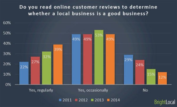 only 12% do not use online reviews