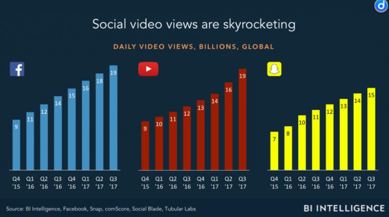 Social Video Views - Social Media Marketing & Advertising
